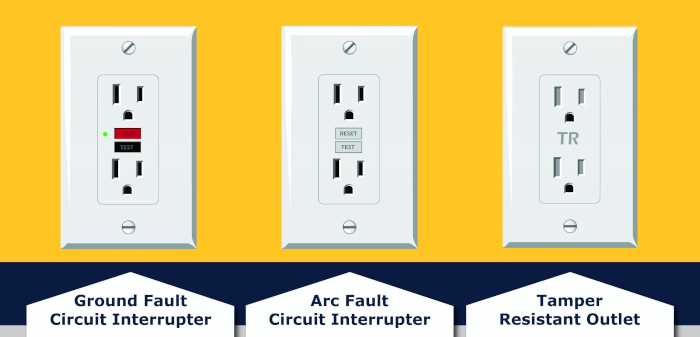 Types of outlets: GFCI on the left, AFCI in the middle, and tamper-resistant on the right