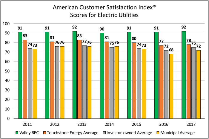 Graph of American Customer Satisfaction Index Scores for Electric Utilities