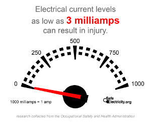 Electrical current levels as low as 3 milliamps can result in injury. 1000 milliamps = 1 amp.